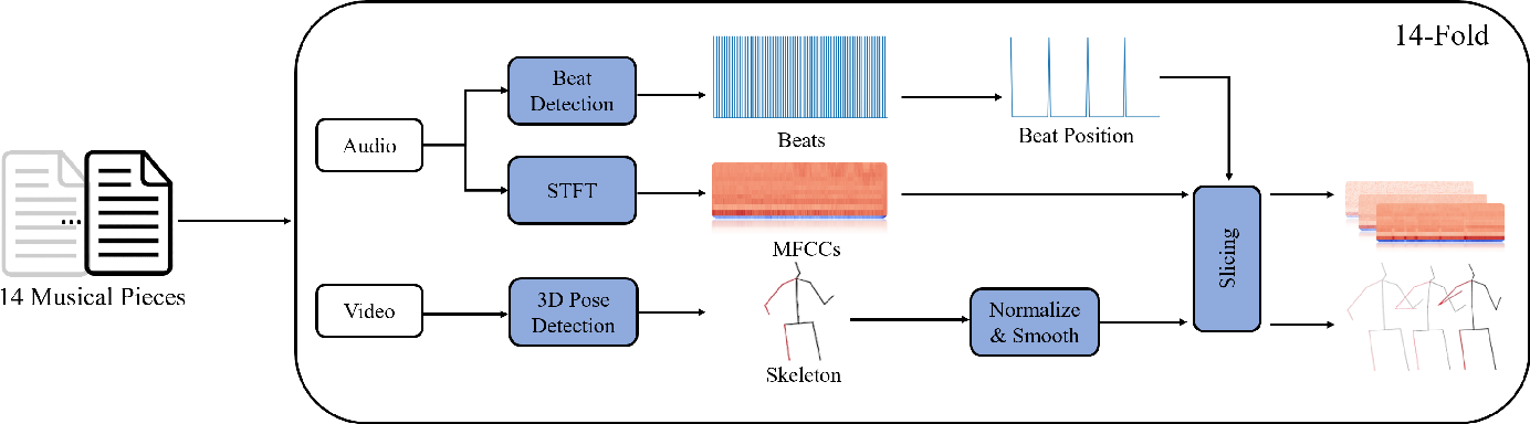 Figure 2 for Temporally Guided Music-to-Body-Movement Generation