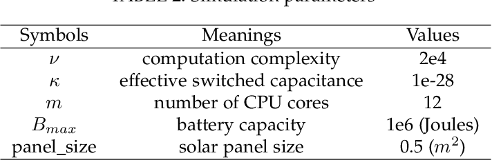 Figure 4 for Adaptive Processor Frequency Adjustment for Mobile Edge Computing with Intermittent Energy Supply