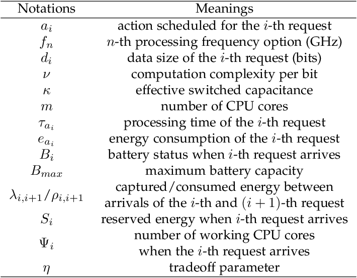 Figure 2 for Adaptive Processor Frequency Adjustment for Mobile Edge Computing with Intermittent Energy Supply