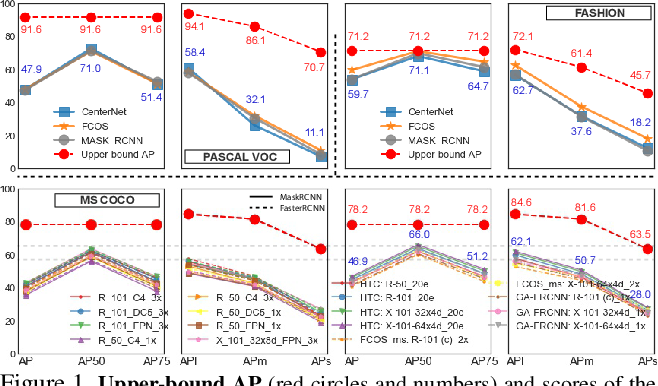Figure 1 for Empirical Upper Bound in Object Detection and More