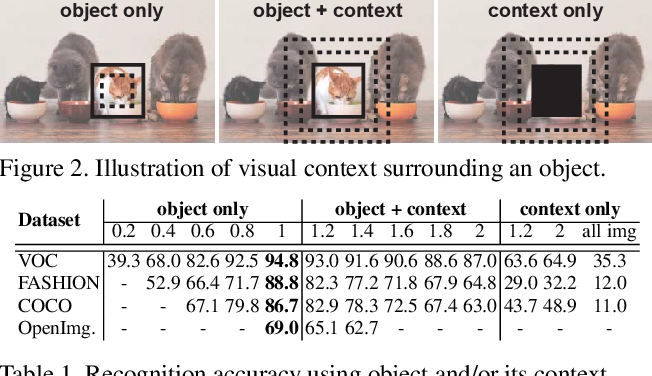 Figure 2 for Empirical Upper Bound in Object Detection and More