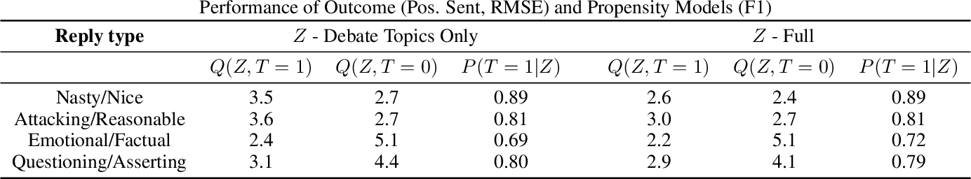 Figure 2 for Estimating Causal Effects of Tone in Online Debates