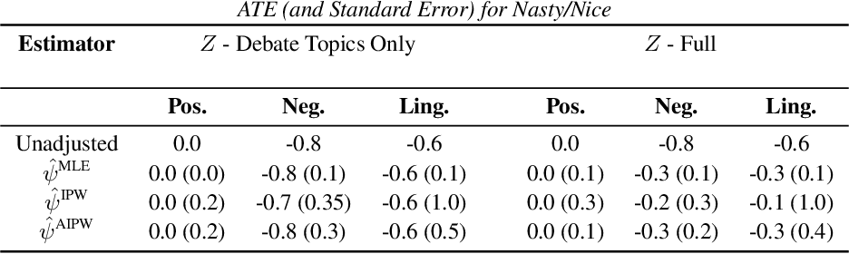 Figure 4 for Estimating Causal Effects of Tone in Online Debates