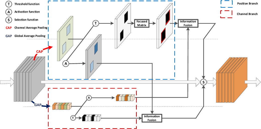Figure 3 for Dual-attention Focused Module for Weakly Supervised Object Localization