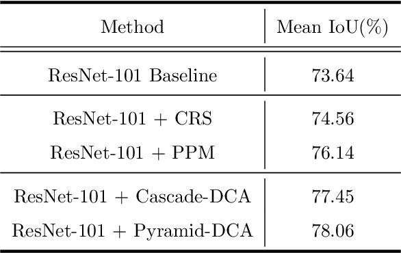 Figure 2 for DCANet: Dense Context-Aware Network for Semantic Segmentation