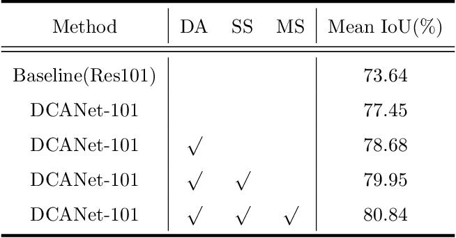 Figure 4 for DCANet: Dense Context-Aware Network for Semantic Segmentation