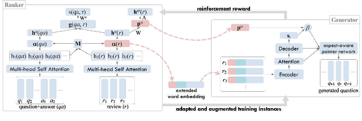 Figure 2 for Review-based Question Generation with Adaptive Instance Transfer and Augmentation