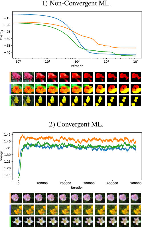 Figure 4 for On the Anatomy of MCMC-based Maximum Likelihood Learning of Energy-Based Models