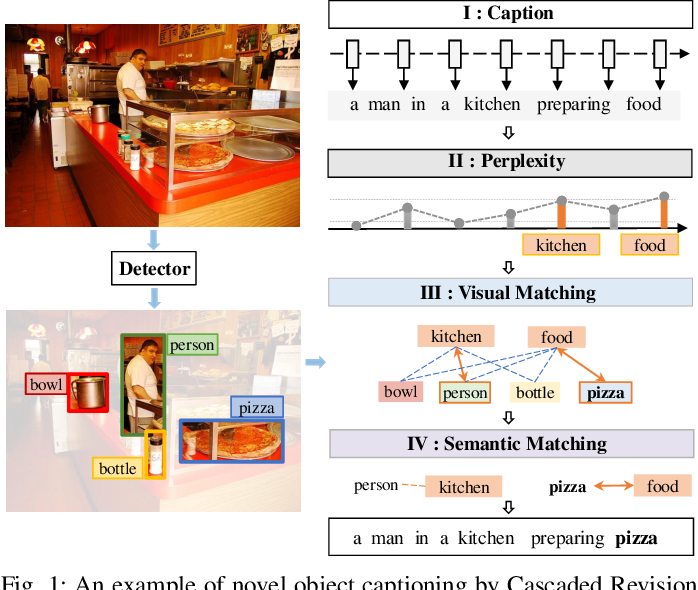 Figure 1 for Cascaded Revision Network for Novel Object Captioning