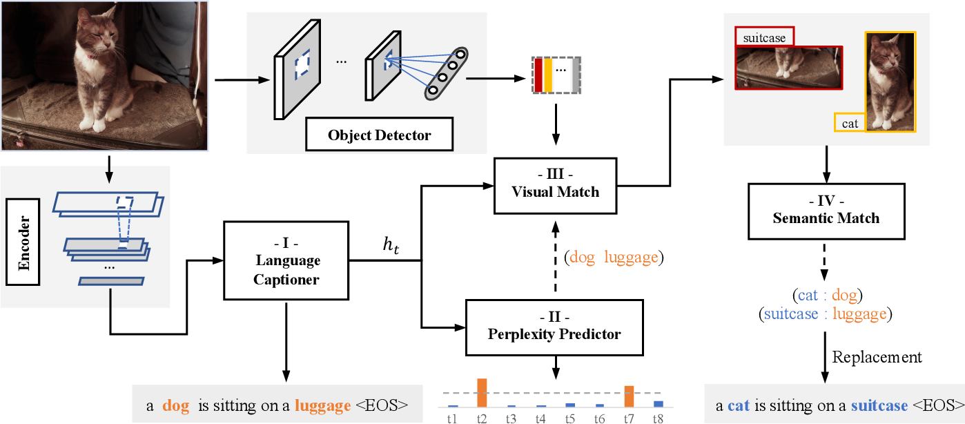Figure 2 for Cascaded Revision Network for Novel Object Captioning