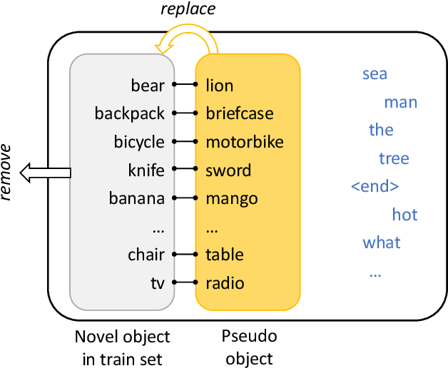Figure 3 for Cascaded Revision Network for Novel Object Captioning