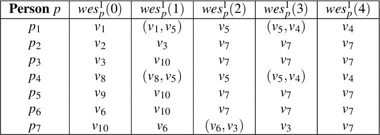 Figure 3 for BB_Evac: Fast Location-Sensitive Behavior-Based Building Evacuation