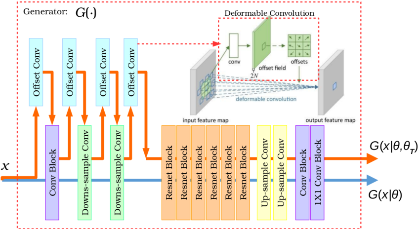 Figure 3 for Unsupervised learning for cross-domain medical image synthesis using deformation invariant cycle consistency networks