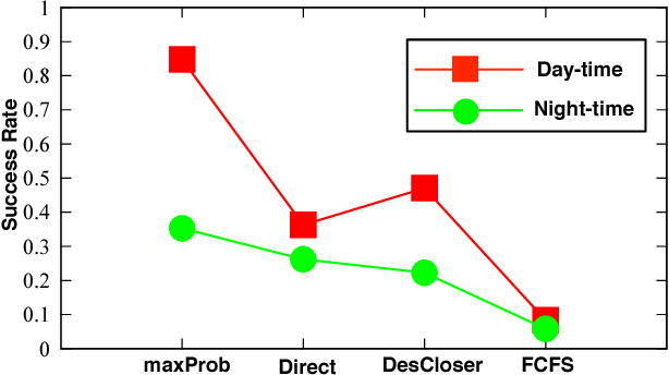 Figure 2 for CrowdExpress: A Probabilistic Framework for On-Time Crowdsourced Package Deliveries
