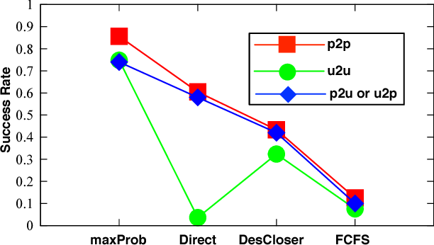 Figure 3 for CrowdExpress: A Probabilistic Framework for On-Time Crowdsourced Package Deliveries