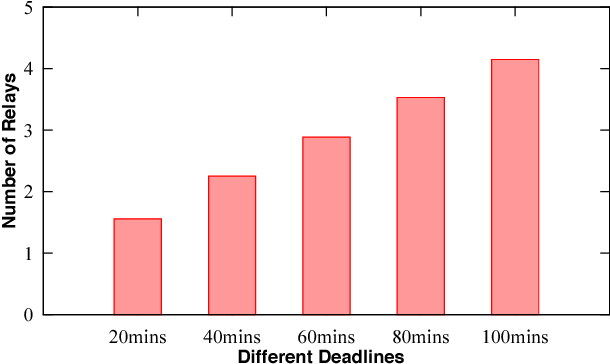 Figure 4 for CrowdExpress: A Probabilistic Framework for On-Time Crowdsourced Package Deliveries