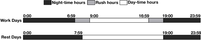 Figure 1 for CrowdExpress: A Probabilistic Framework for On-Time Crowdsourced Package Deliveries