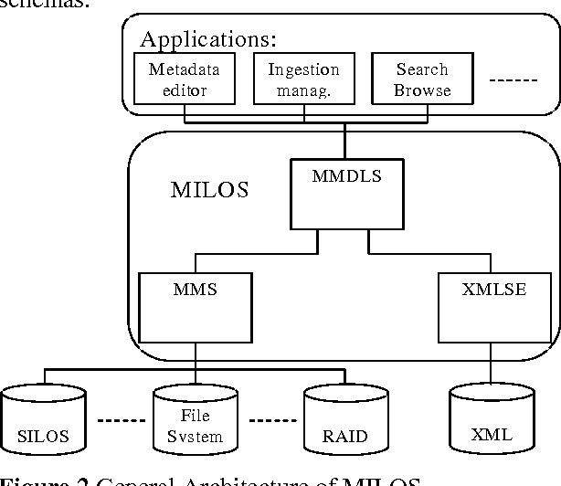 PDF] A Tutorial on the MILOS Multimedia Content Management System