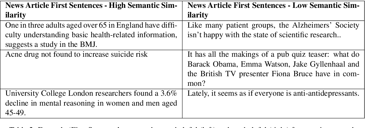 Figure 4 for Measuring prominence of scientific work in online news as a proxy for impact