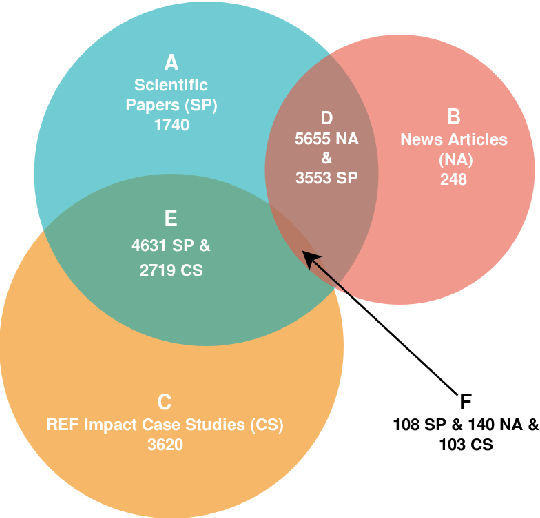 Figure 1 for Measuring prominence of scientific work in online news as a proxy for impact