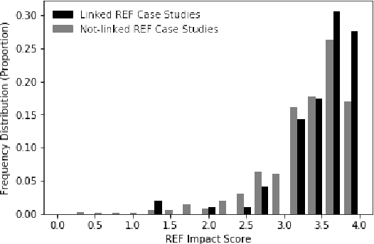 Figure 3 for Measuring prominence of scientific work in online news as a proxy for impact
