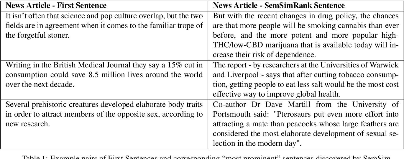 Figure 2 for Measuring prominence of scientific work in online news as a proxy for impact