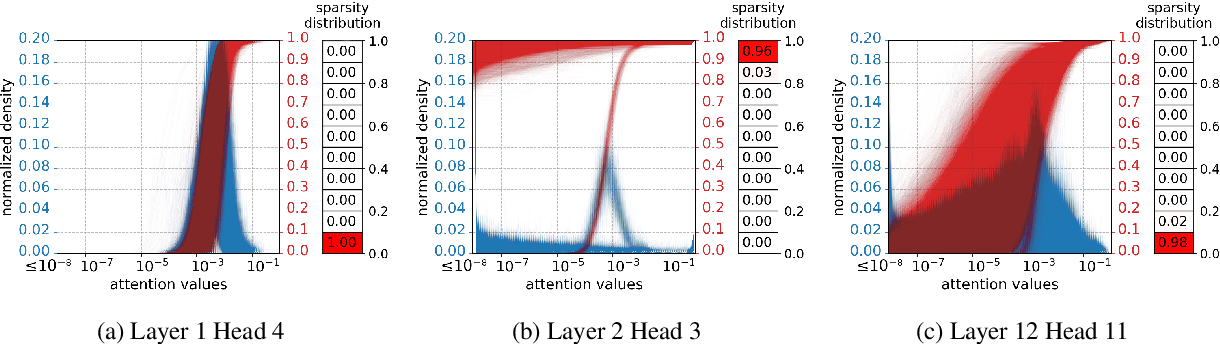 Figure 1 for On the Distribution, Sparsity, and Inference-time Quantization of Attention Values in Transformers