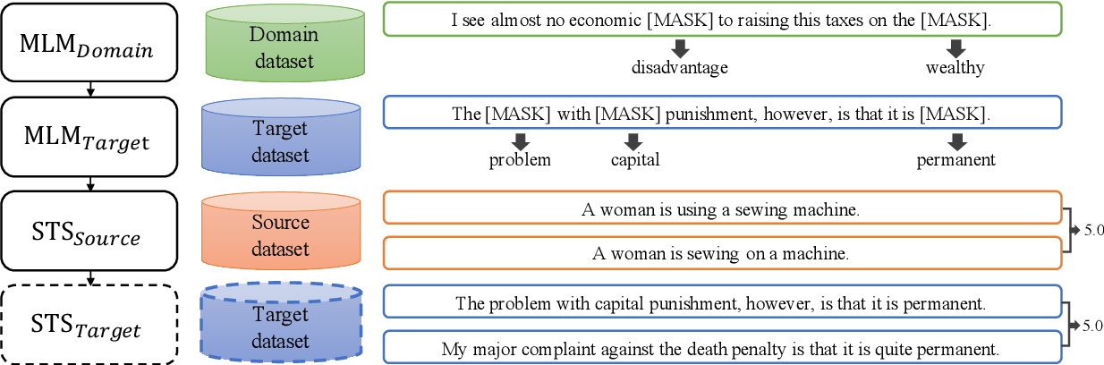 Figure 1 for An Empirical Study on Measuring the Similarity of Sentential Arguments with Language Model Domain Adaptation