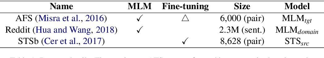 Figure 2 for An Empirical Study on Measuring the Similarity of Sentential Arguments with Language Model Domain Adaptation