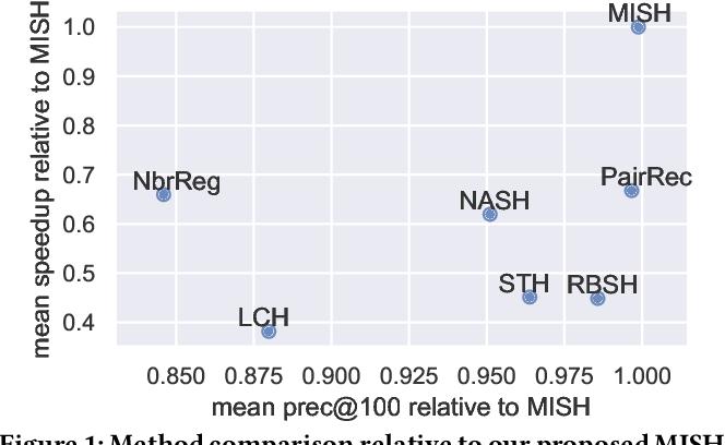 Figure 1 for Unsupervised Multi-Index Semantic Hashing