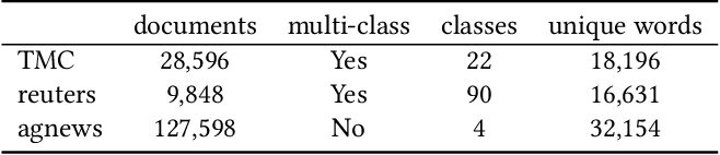 Figure 2 for Unsupervised Multi-Index Semantic Hashing