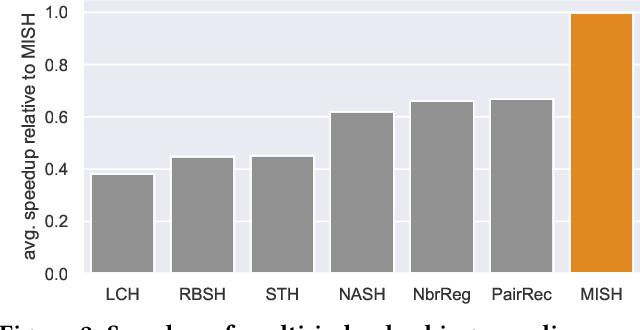 Figure 4 for Unsupervised Multi-Index Semantic Hashing