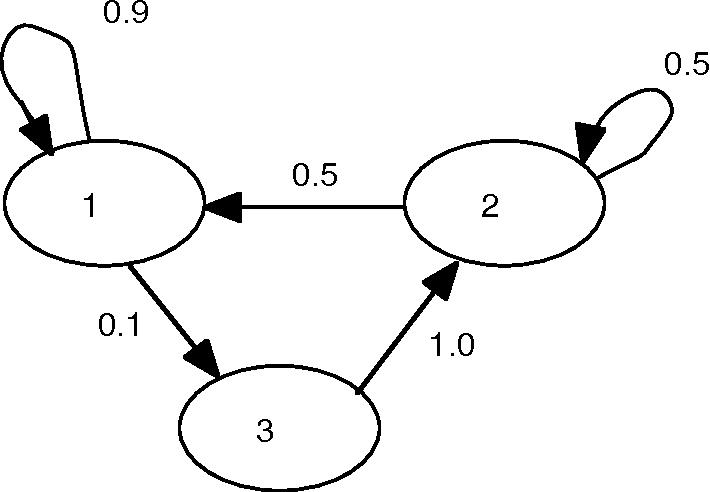 Figure 3: A directed graph representation of a Markov chain.