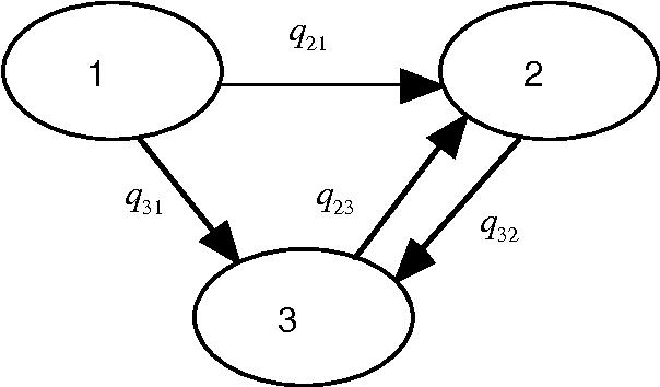 Figure 4: A directed graph representation of a Markov process.