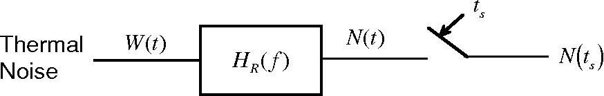 Figure 1: Noise problem model.