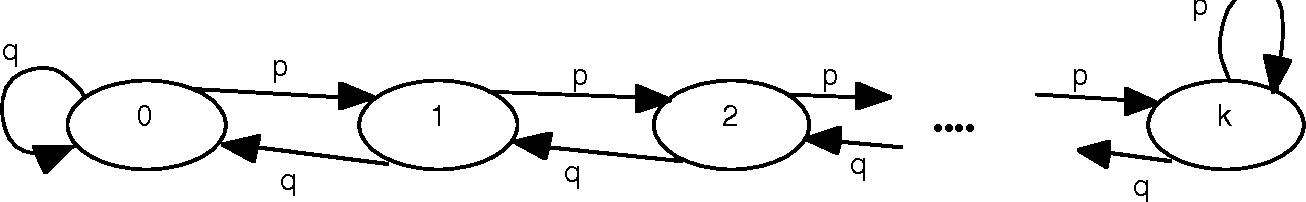 Figure 2: A Markov chain.