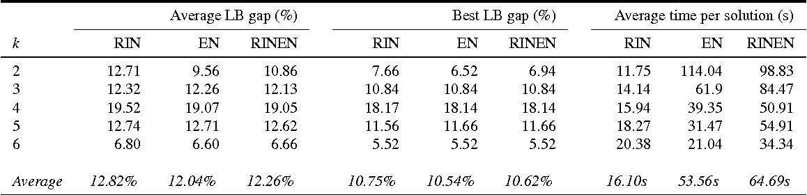Table 3: Summary results for nine initial Midfield-Estate solutions for k = 2, . . . , 6 improved by Tabu-Search using one of three neighbourhood exchange procedures. The average and minimum values are taken over 27 executions of the Tabu-Search setup.