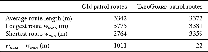 Table 4: Comparison between old Midfield-Estate routes and Tabu-Guard routes for three available guards.