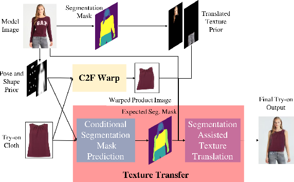 Figure 3 for SieveNet: A Unified Framework for Robust Image-Based Virtual Try-On