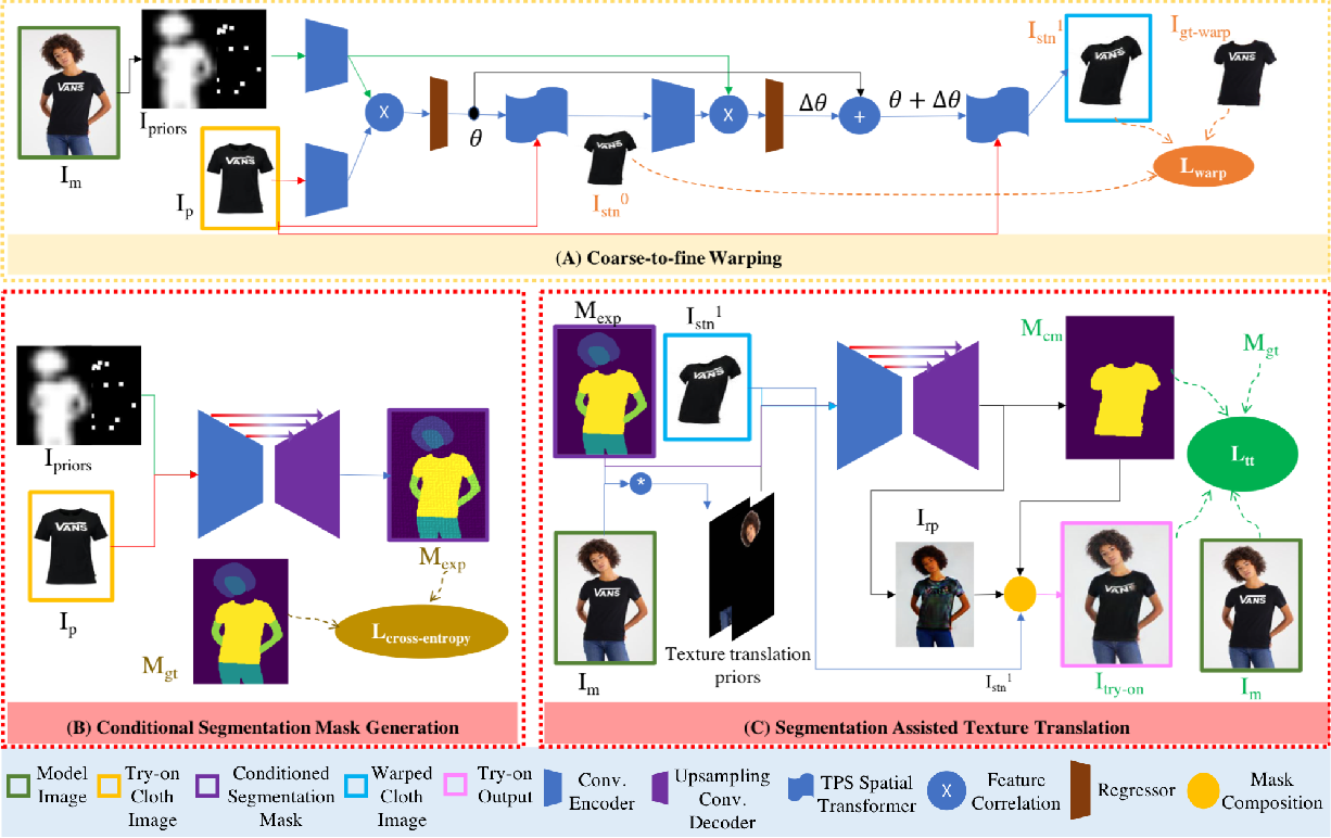 Figure 4 for SieveNet: A Unified Framework for Robust Image-Based Virtual Try-On