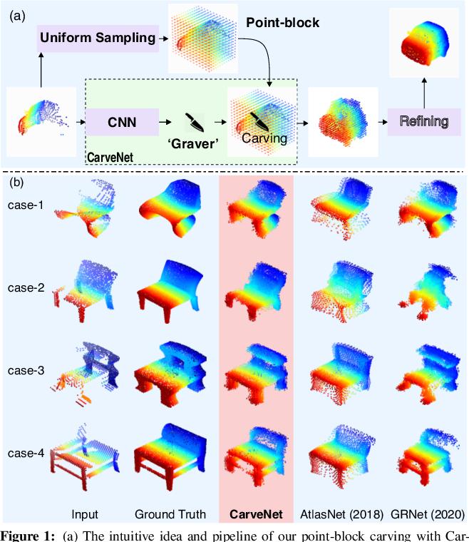 Figure 1 for CarveNet: Carving Point-Block for Complex 3D Shape Completion