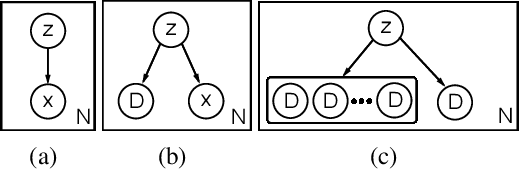 Figure 1 for Meta-Amortized Variational Inference and Learning