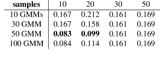 Figure 2 for Meta-Amortized Variational Inference and Learning