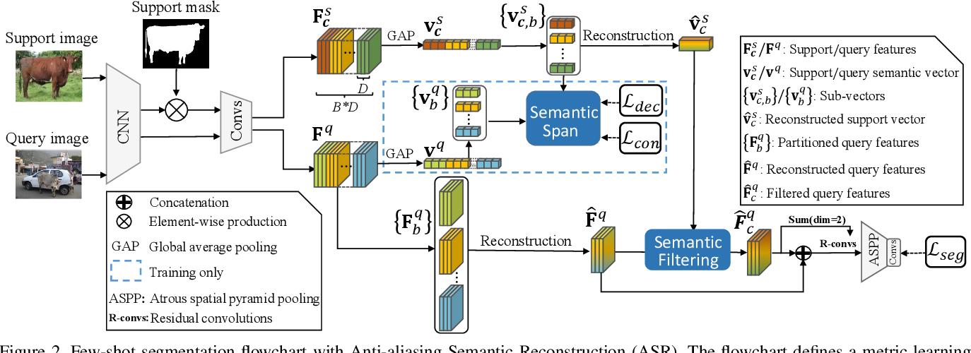 Figure 3 for Anti-aliasing Semantic Reconstruction for Few-Shot Semantic Segmentation