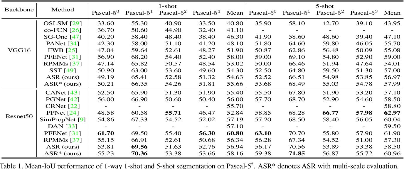 Figure 2 for Anti-aliasing Semantic Reconstruction for Few-Shot Semantic Segmentation