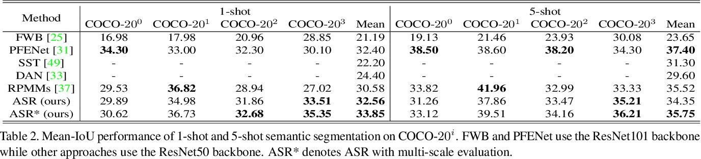 Figure 4 for Anti-aliasing Semantic Reconstruction for Few-Shot Semantic Segmentation