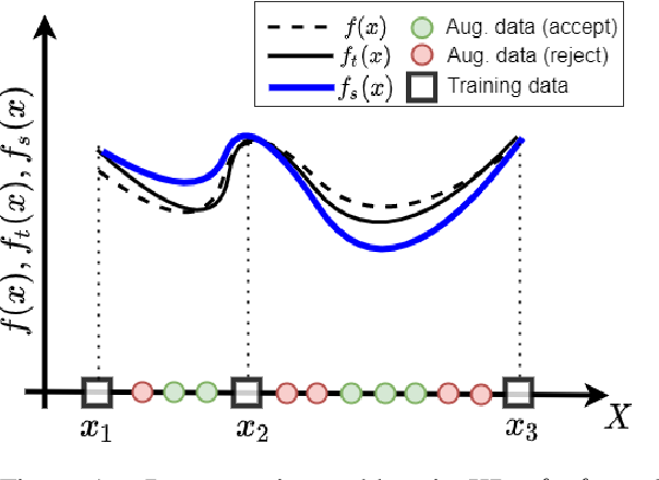 Figure 1 for Not Far Away, Not So Close: Sample Efficient Nearest Neighbour Data Augmentation via MiniMax