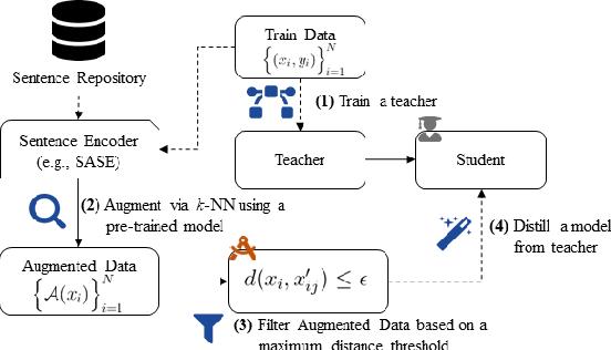 Figure 3 for Not Far Away, Not So Close: Sample Efficient Nearest Neighbour Data Augmentation via MiniMax