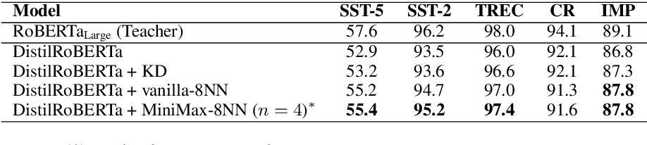 Figure 4 for Not Far Away, Not So Close: Sample Efficient Nearest Neighbour Data Augmentation via MiniMax