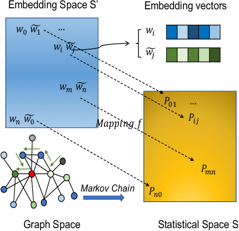 Figure 2 for Network2Vec Learning Node Representation Based on Space Mapping in Networks